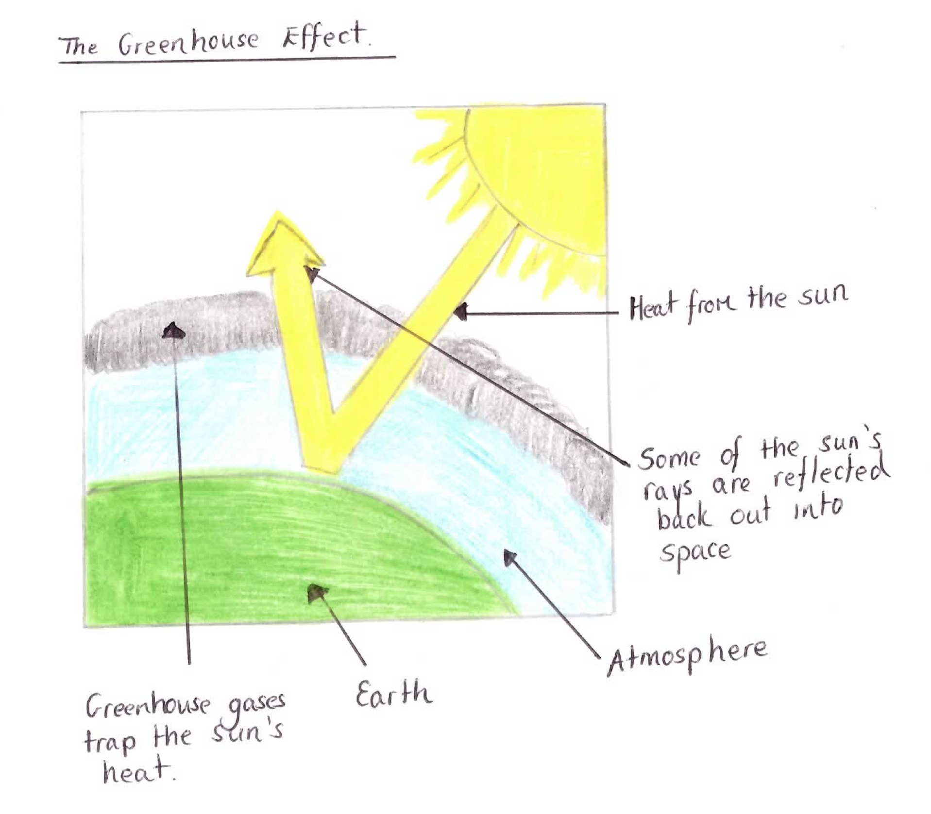 Junior cert geography higher 2013 section 2 q2 this is similar to how a greenhouse works by letting in heat from the sun and trapping it these are known as the greenhouse gases pooptronica Choice Image